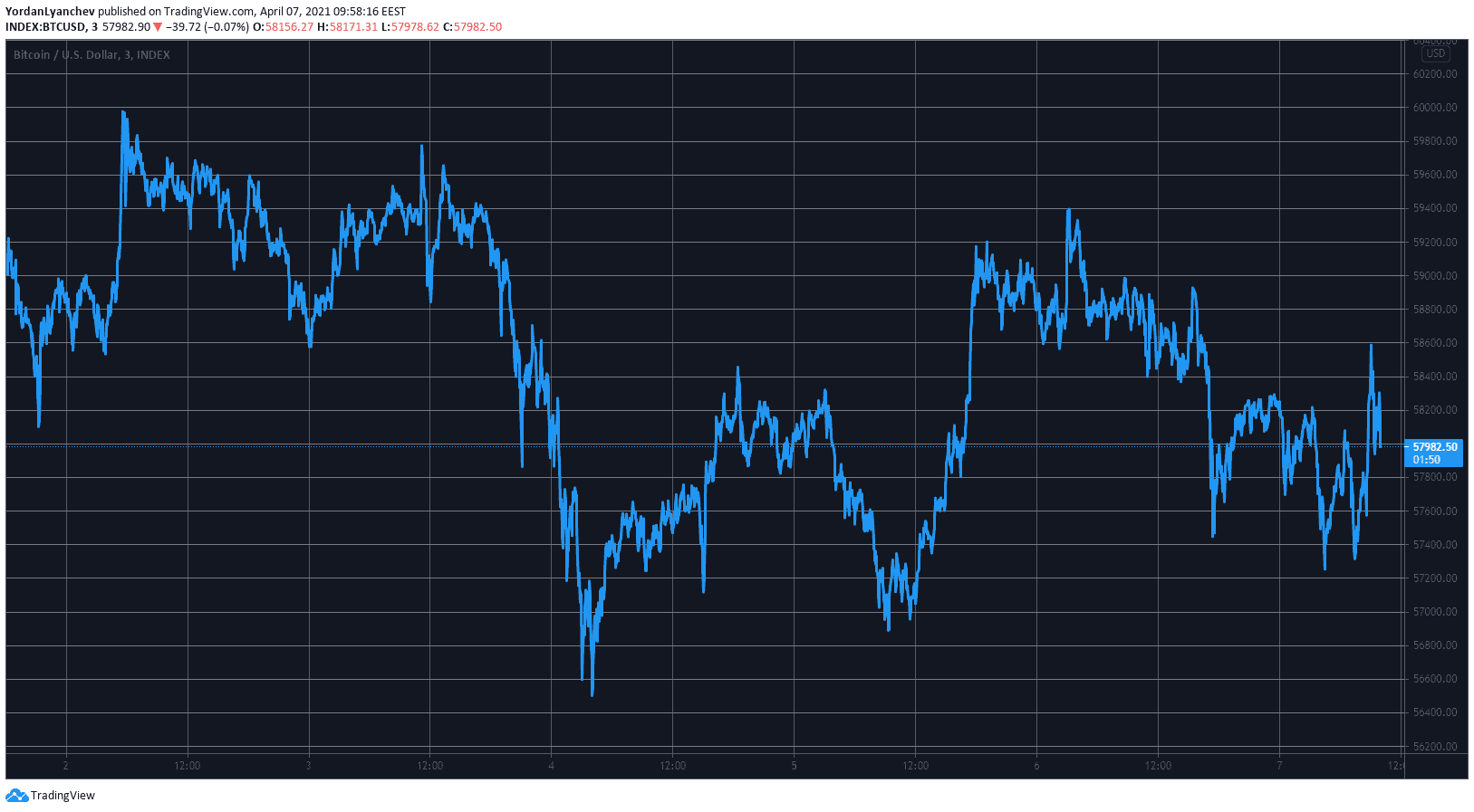 Ripple Price Chart Today - Live RIPPLE/USD - Gold Price